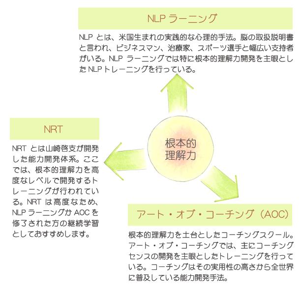 development of human resource